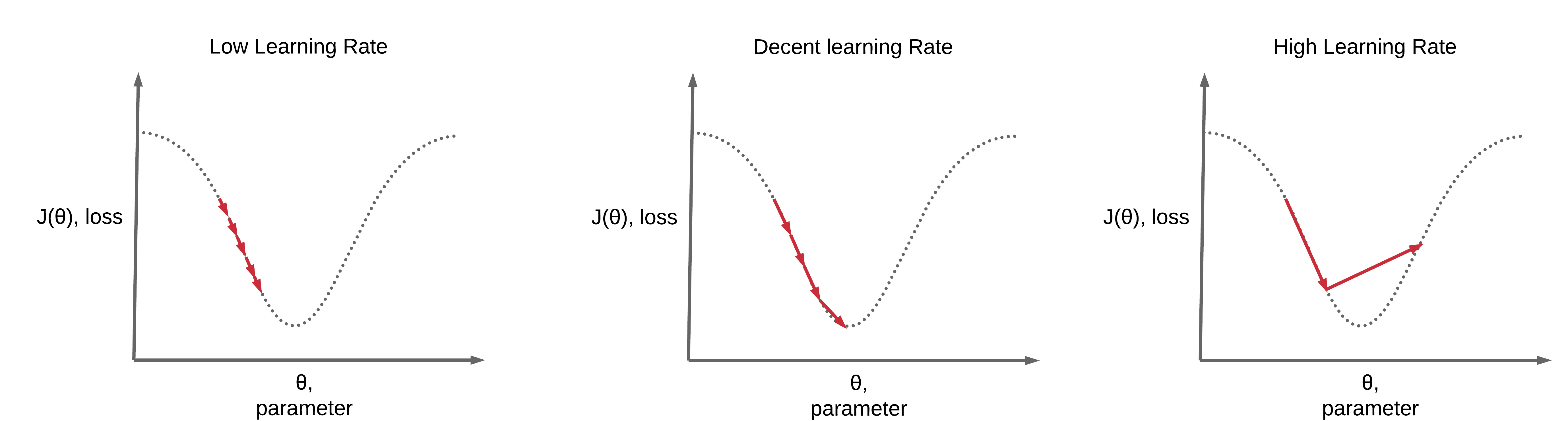 Learning Rate Scheduling - Deep Learning Wizard