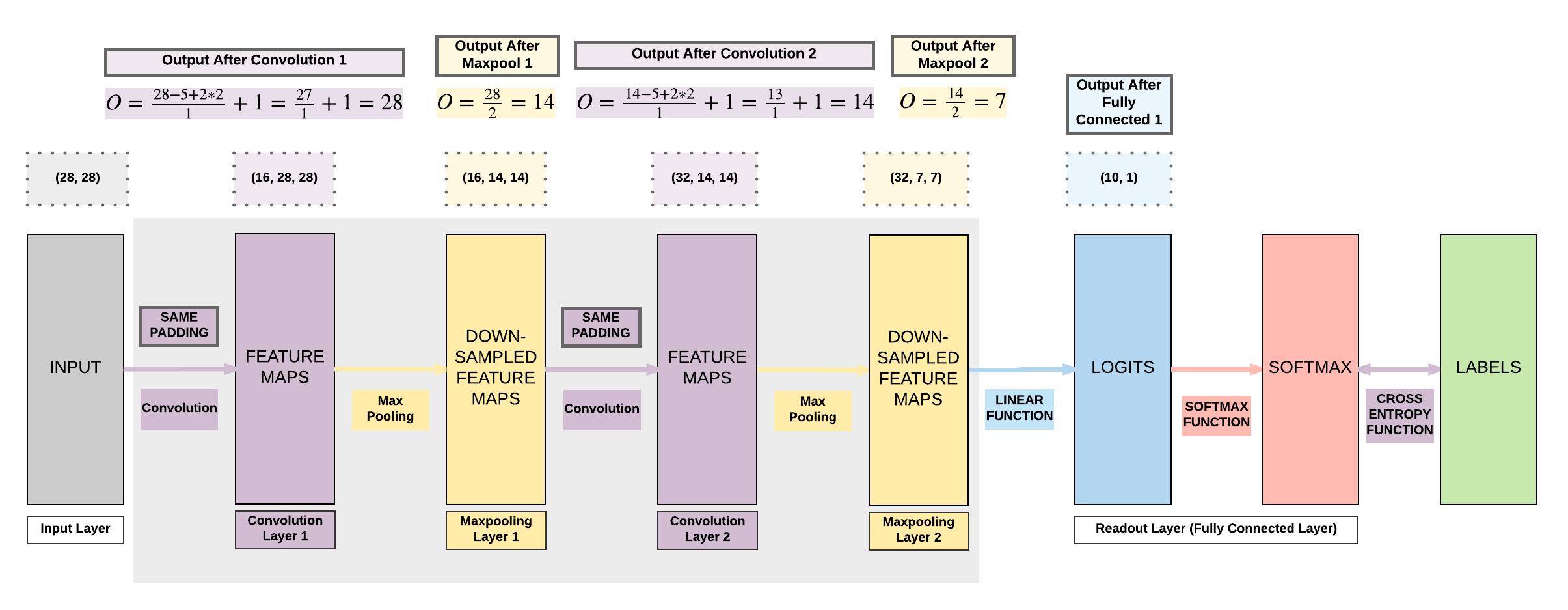 Convolutional Neural Networks (CNN) - Deep Learning Wizard