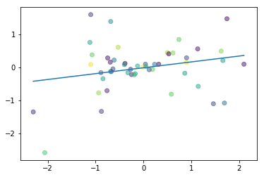 Linear Regression - Deep Learning Wizard